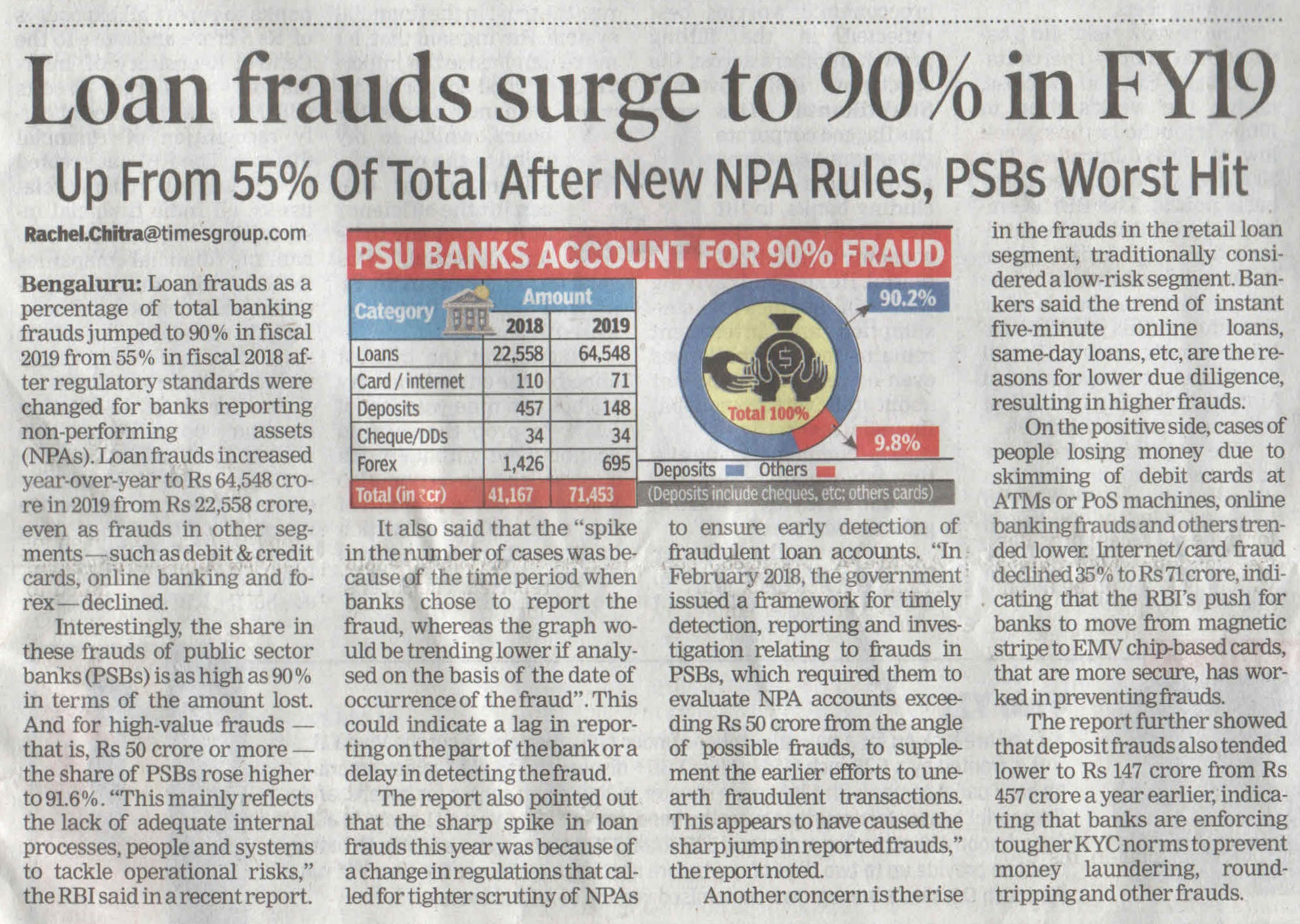 Loan frauds surge to 90% in FY19